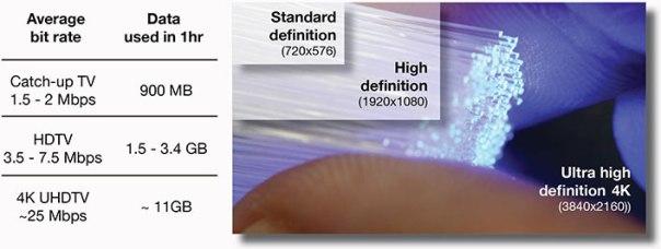 sdtv-vs-hdtv-vs-4k-uhdtv-graph2-706px-a (1)