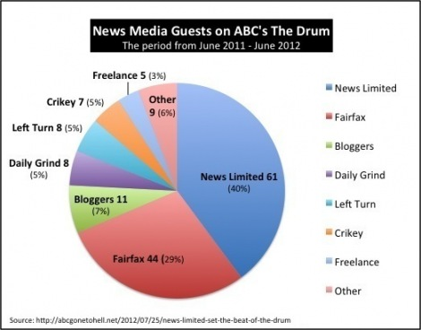Chart by Andrew Kos - www.abcgonetohell.net